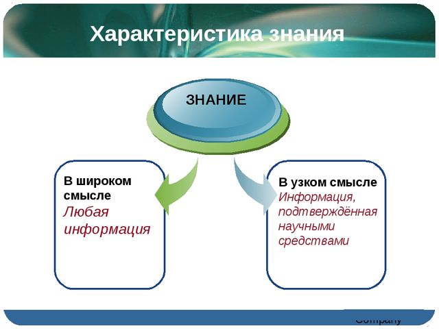 Характеристика знания В широком смысле Любая информация ЗНАНИЕ В узком смысле...