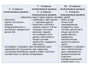 5 – 6 классы: необходимый уровень 7 – 9 классы: необходимый уровень 5 – 6 кла