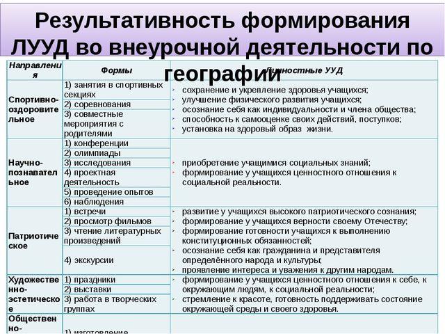 Результативность формирования ЛУУД во внеурочной деятельности по географии На...