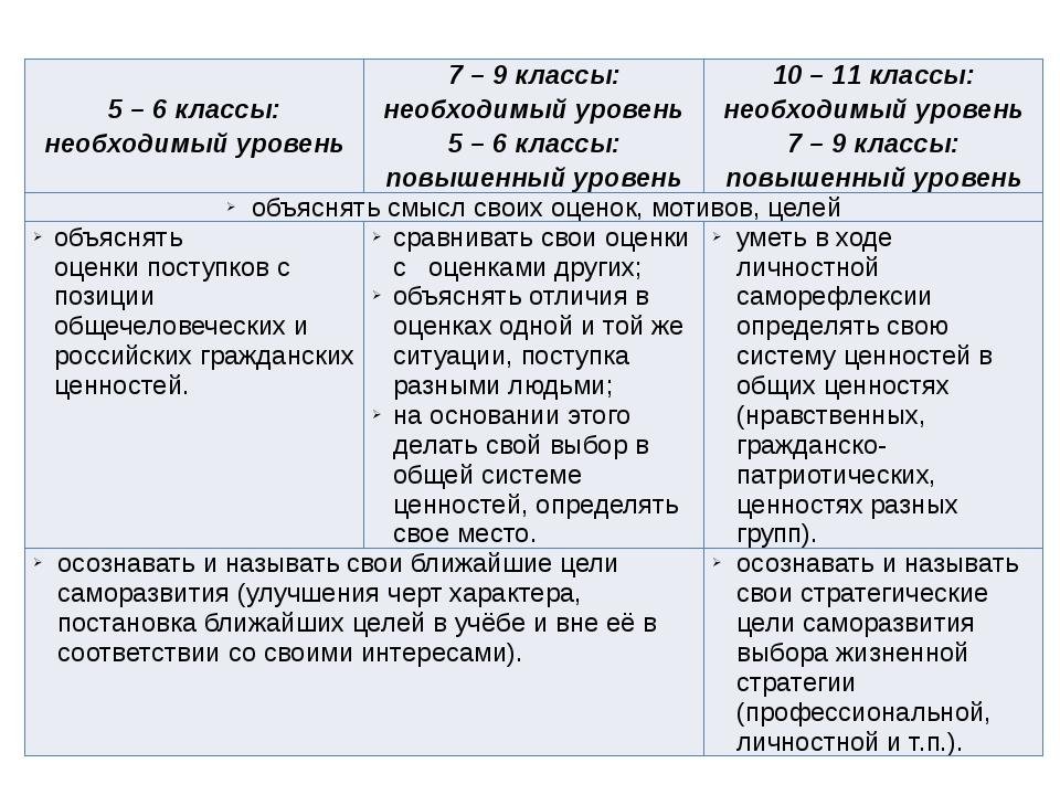 5 – 6 классы: необходимый уровень 7 – 9 классы: необходимый уровень 5 – 6 кла...