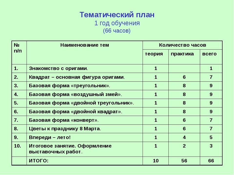 Тематический план 1 год обучения (66 часов) № п/пНаименование темКоличество...