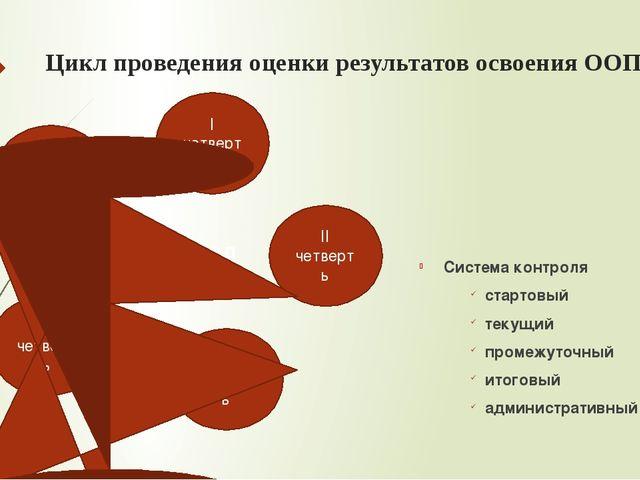 Цикл проведения оценки результатов освоения ООП Система контроля стартовый те...