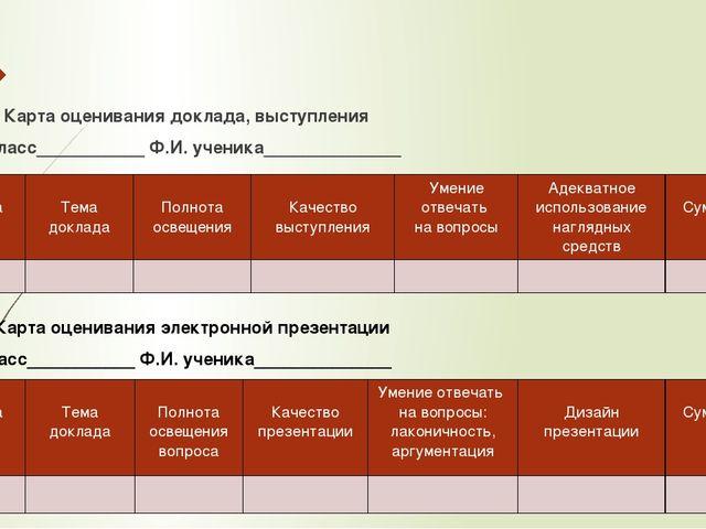 3. Карта оценивания доклада, выступления Класс___________ Ф.И. ученика_______...