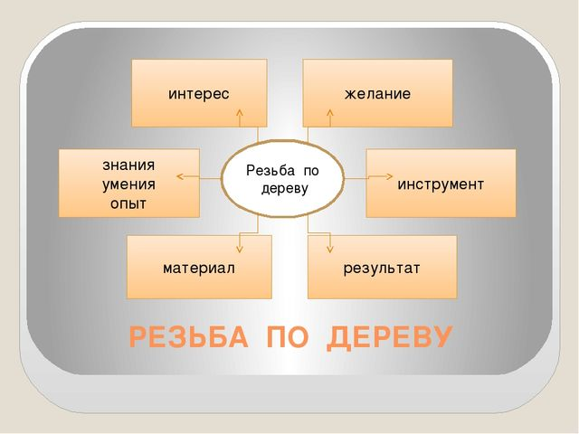 РЕЗЬБА ПО ДЕРЕВУ Резьба по дереву интерес желание результат материал знания у...