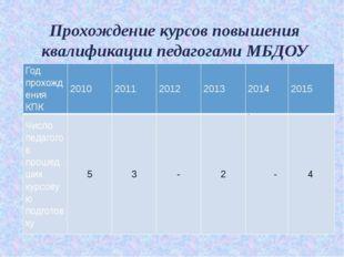 Прохождение курсов повышения квалификации педагогами МБДОУ . Год прохождения