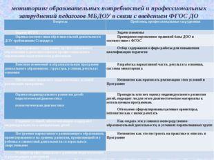 мониторинг образовательных потребностей и профессиональных затруднений педаго