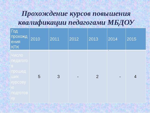Прохождение курсов повышения квалификации педагогами МБДОУ . Год прохождения...