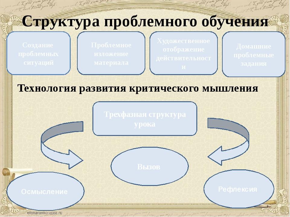 Структура проблемного обучения Технология развития критического мышления Созд...