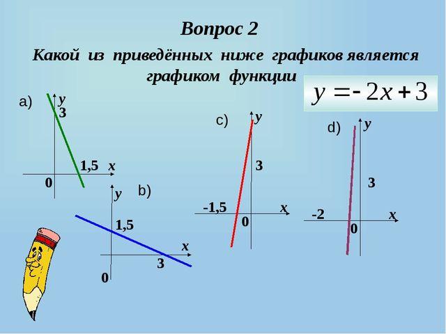 Вопрос 2 Какой из приведённых ниже графиков является графиком функции 0 х у 1...