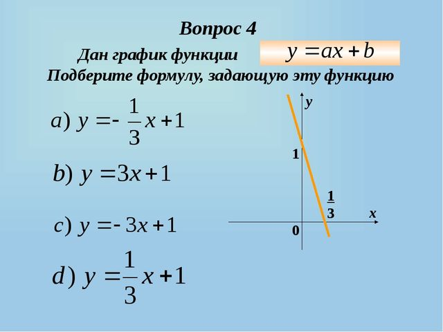 Вопрос 4 Дан график функции Подберите формулу, задающую эту функцию 0 х у 1 1 3
