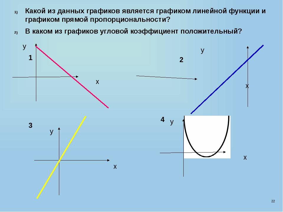 22 Какой из данных графиков является графиком линейной функции и графиком пря...