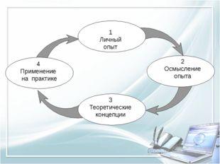 1 Личный опыт 2 Осмысление опыта 3 Теоретические концепции 4 Применение на пр