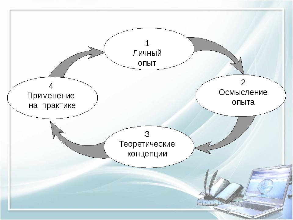 1 Личный опыт 2 Осмысление опыта 3 Теоретические концепции 4 Применение на пр...