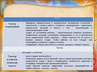 Основные направления работы тьютора в организации условий для формирования г