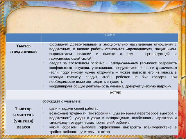 Основные направления работы тьютора в организации условий для формирования г...
