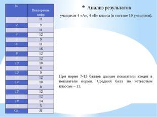 Анализ результатов учащихся 4 «А», 4 «Б» класса (в составе 19 учащихся). При