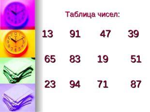 Таблица чисел: 13 91 47 39 65 83 19 51 23 94 71 87