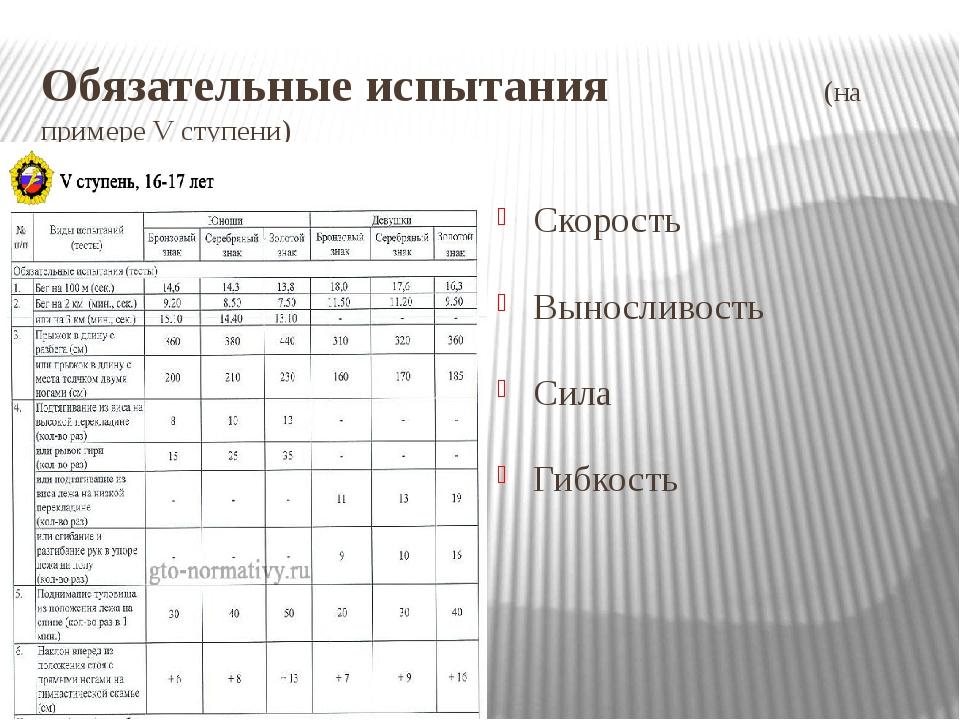 Обязательные испытания (на примере V ступени) Скорость Выносливость Сила Гибк...