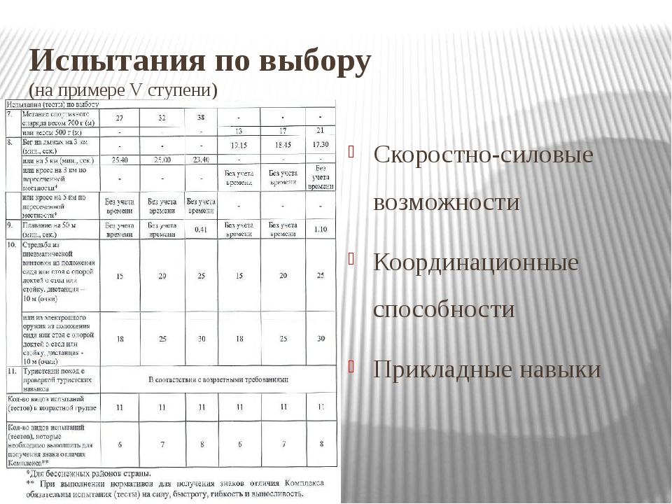 Испытания по выбору (на примере V ступени) Скоростно-силовые возможности Коор...