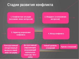 Стадии развития конфликта 1. Конфликтная ситуация (осознание своих интересов