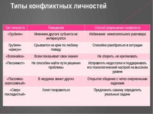 Типы конфликтных личностей Тип личности Поведение Способ разрешения конфликт