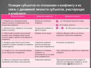 Позиции субъектов по отношению к конфликту и их связь с динамикой личности с
