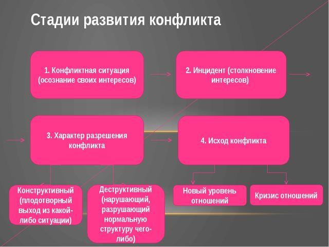 Стадии развития конфликта 1. Конфликтная ситуация (осознание своих интересов...