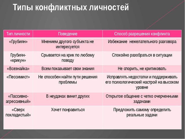 Типы конфликтных личностей Тип личности Поведение Способ разрешения конфликт...