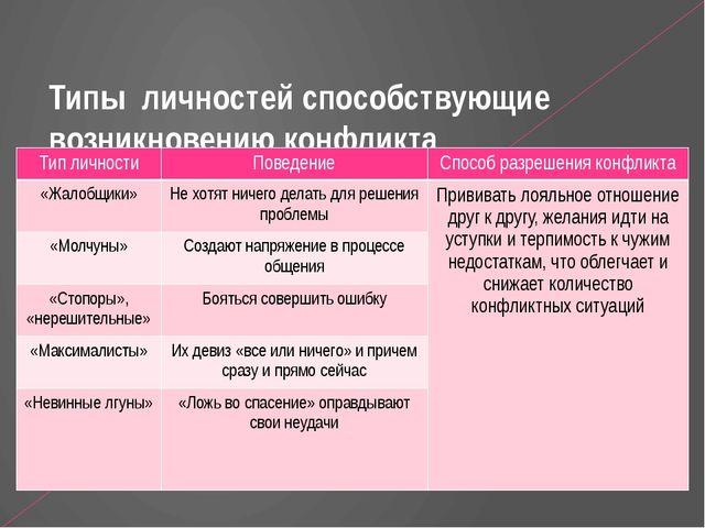 Типы личностей способствующие возникновению конфликта Тип личности Поведение...