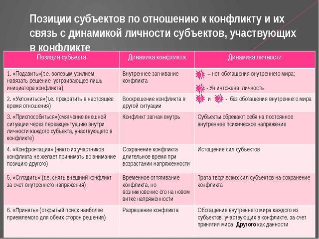 Позиции субъектов по отношению к конфликту и их связь с динамикой личности с...