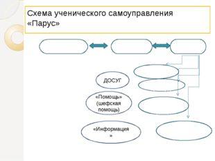 Схема ученического самоуправления «Парус» Совет БИГов Ученическое самоуправле