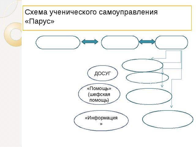 Схема ученического самоуправления «Парус» Совет БИГов Ученическое самоуправле...
