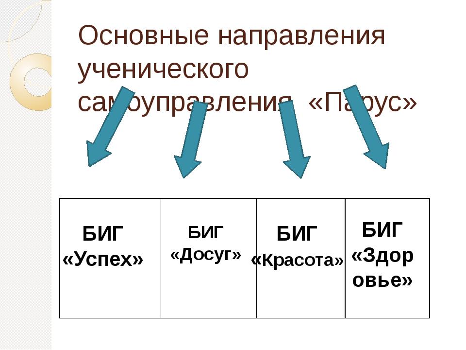 Основные направления ученического самоуправления «Парус» БИГ «Успех» БИГ «Дос...