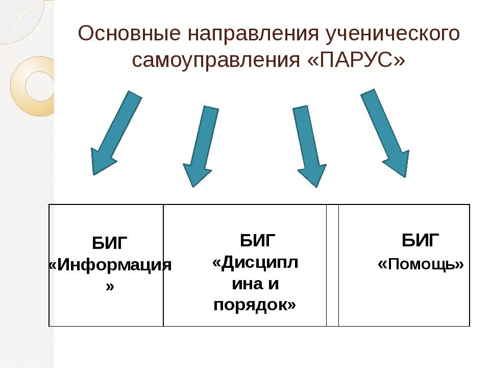 Основные направления ученического самоуправления «ПАРУС» БИГ «Информация» БИГ...
