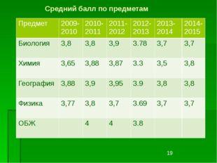 Средний балл по предметам Предмет 2009-2010 2010-2011 2011-2012 2012-2013 201