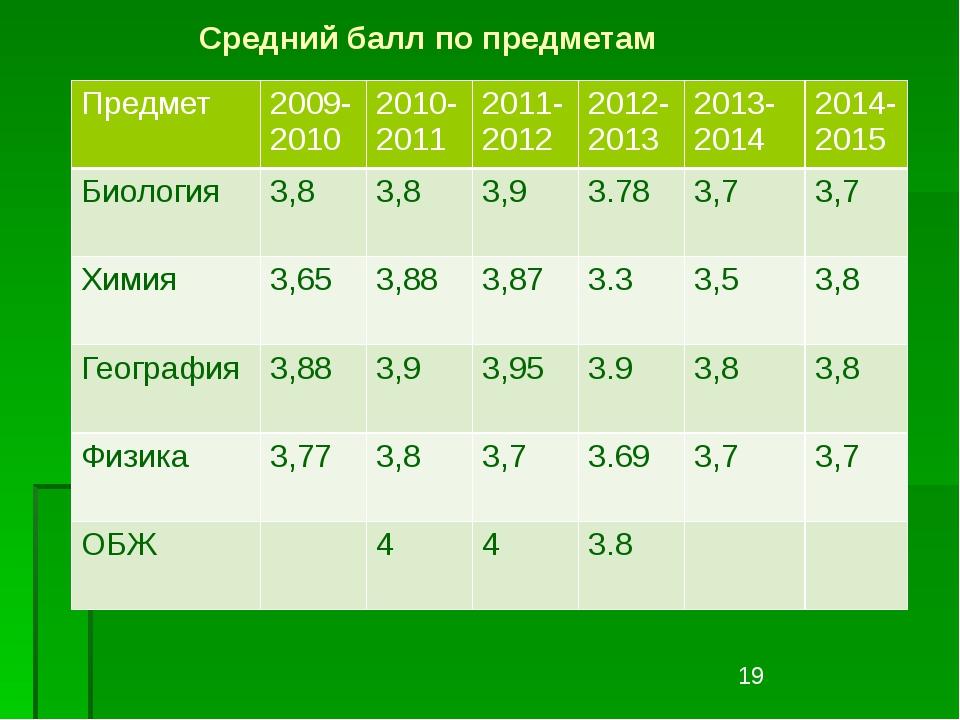 Средний балл по предметам Предмет 2009-2010 2010-2011 2011-2012 2012-2013 201...