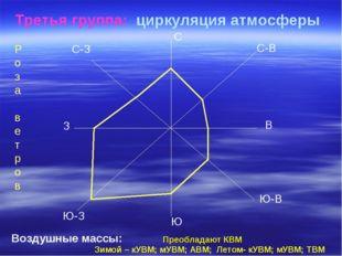 Третья группа: циркуляция атмосферы С Ю В З С-З С-В Ю-В Ю-З Р о з а в е т р о