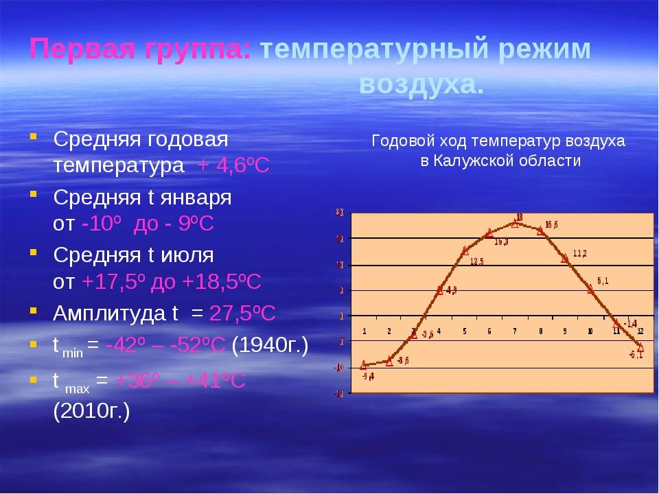 Средняя годовая температура + 4,6ºС Средняя t января от -10º до - 9ºС Средняя...