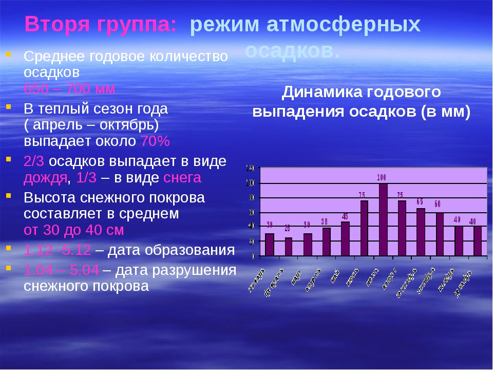 Вторя группа: режим атмосферных осадков. Среднее годовое количество осадко...