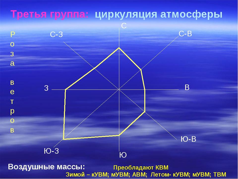 Третья группа: циркуляция атмосферы С Ю В З С-З С-В Ю-В Ю-З Р о з а в е т р о...