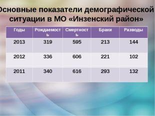 Основные показатели демографической ситуации в МО «Инзенский район» Годы Рожд