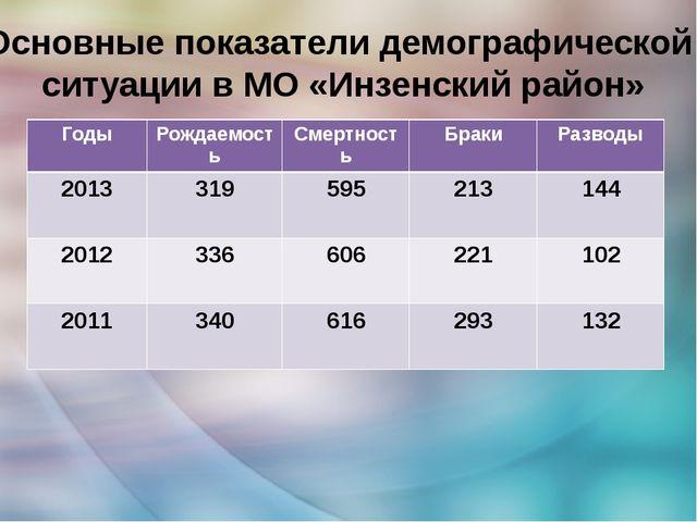 Основные показатели демографической ситуации в МО «Инзенский район» Годы Рожд...