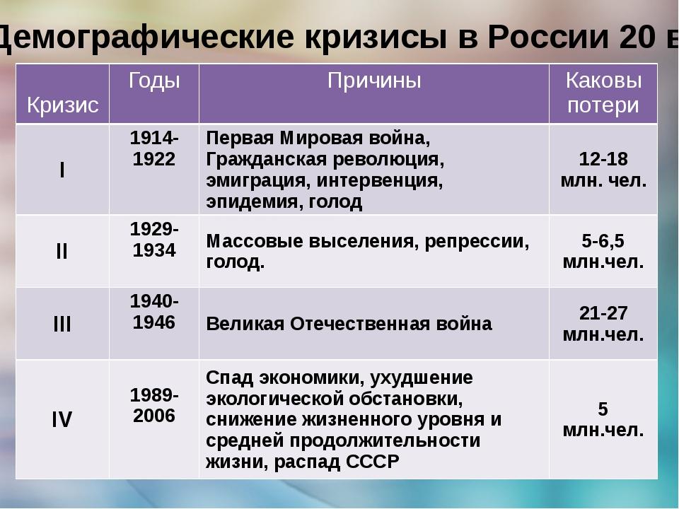 Демографические кризисы в России 20 в. Кризис Годы Причины Каковы потери I 19...