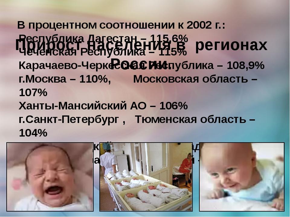 Республика Дагестан – 115,6% Чеченская Республика – 115% Карачаево-Черкесская...