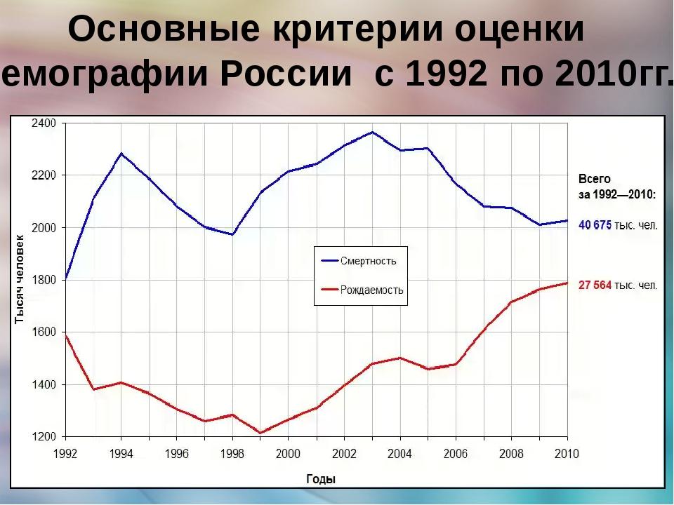 Основные критерии оценки демографии России с 1992 по 2010гг.