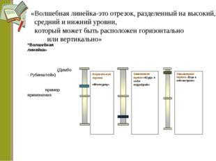 """""""Волшебная линейка» (Дембо - Рубинштейн) пример применения «Волшебная линейка"""