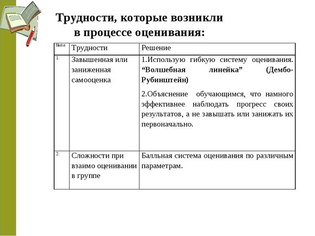 Трудности, которые возникли в процессе оценивания: №п\пТрудностиРешение 1....