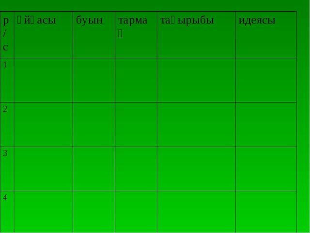 р/сұйқасыбуынтармақтақырыбыидеясы 1 2 3 4