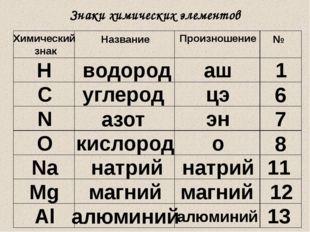 Знаки химических элементов Химический знак Название Произношение № Н водород