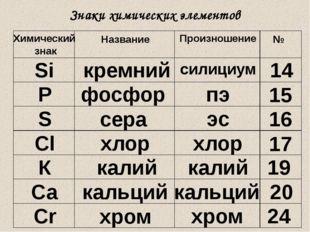 Знаки химических элементов Химический знак Название Произношение № Si кремний